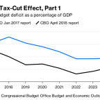Democrats' Attack on GOP Tax Cuts Misses the Point