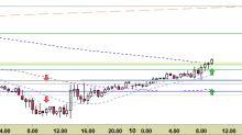 EUR/USD: nuovo segnale a 1-2 giornate