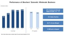 Will Skechers' Domestic Wholesale Business Recover?