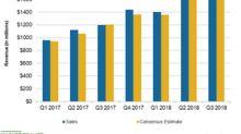 Wayfair's Q3 Revenues Surged 42.4% on Strategic Endeavors