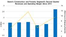 Construction & Forestry Segment's Revenue, Margins Improved