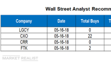 Analysts' Recommendations for LGCY, CXO, CRR, and FTK