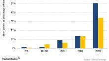 Comparing Oilfield Companies' Short Interest