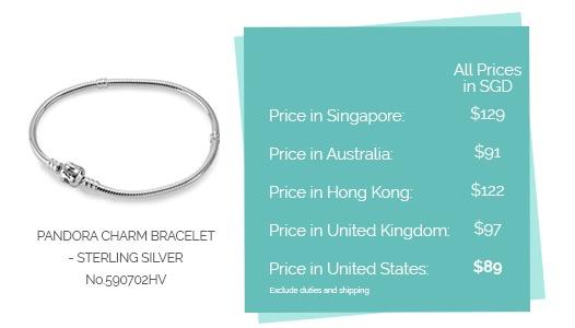 Where's the best place to get Pandora Jewelry at Cheaper Price?