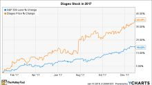 Why Diageo Stock Soared 40% in 2017