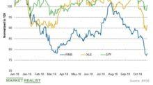 Williams Companies Beat Its Third-Quarter Estimates