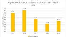 AngloGold Ashanti Tumbles in Light of Looming Class-Action Settlement