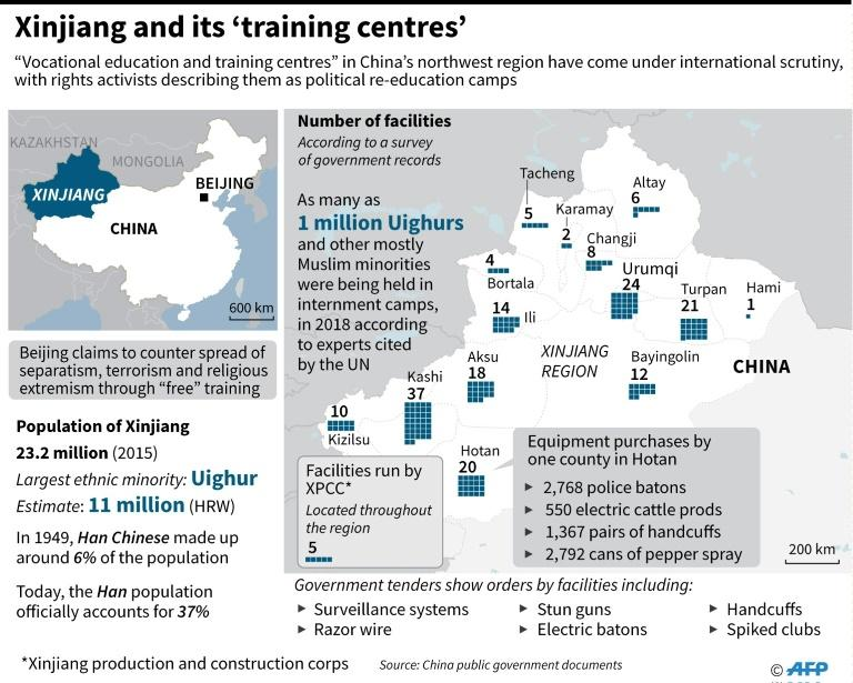 """Graphic on """"educational facilities"""" in China's Xinjiang region that rights activists describe as political internment camps. (AFP Photo/Laurence CHU)"""