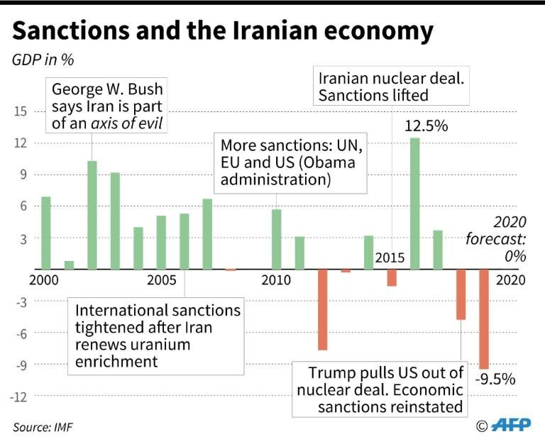 Iran's GDP since 2000, with key dates on sanctions (AFP Photo/Valentina BRESCHI)