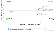 Ameris Bancorp breached its 50 day moving average in a Bearish Manner : ABCB-US : May 12, 2017