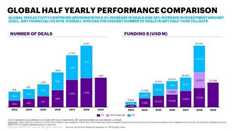 Global Fintech Fundraising Fell in First Half of 2019, with Decline in China Offsetting Gains in the US and Europe, Accenture Analysis Finds
