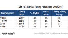 How AT&T's Technical Indicators Compare