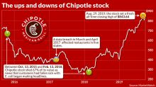 Suddenly — four years later — Chipotle's stock has completed its comeback: CEO tells MarketWatch how his company got the job done