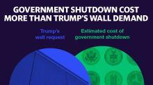 Government shutdown cost U.S. more than Trump's wall demand