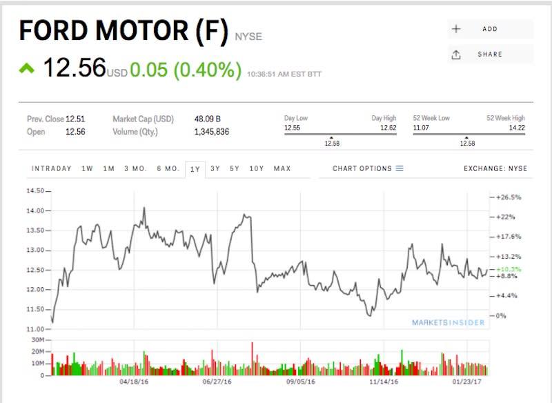 F Summary For Ford Motor Company Yahoo Finance Autos Post