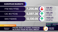 Pound rises as Boris Johnson blocked from no-deal Brexit