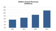 How Long Will Netflix Continue DVD Service?
