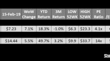 Energy Stocks: Top Outperformers Last Week