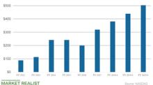 Glu Mobile Continues Its Stellar Rise in 2018