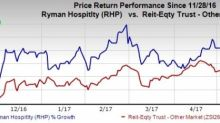 Ryman Hospitality (RHP) Ups Flexibility through Refinancing