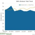 ENI's Dividend Yield Ranks Third with Low Valuations