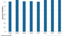 Novartis's 4Q17 Earnings: Alcon Business
