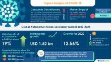 COVID-19 Impacts: Automotive Heads-up Display Market Will Accelerate at a CAGR of almost 19% through 2020-2024 | Declining Average Selling Price of HUDs to Boost Growth | Technavio
