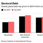 Global Debt of $244 Trillion Nears Record Despite Faster Growth