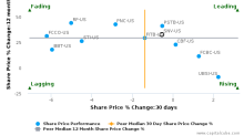 Synovus Financial Corp. breached its 50 day moving average in a Bearish Manner : SNV-US : September 15, 2017