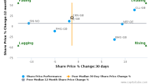 Clarkson Plc breached its 50 day moving average in a Bearish Manner : CKN-GB : May 19, 2017