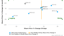 Saia, Inc. breached its 50 day moving average in a Bearish Manner : SAIA-US : October 17, 2017