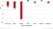 Crude Oil Falters, Increased Caution Supports Gold