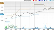 Earnings Estimates Moving Higher for Camtek (CAMT): Time to Buy?