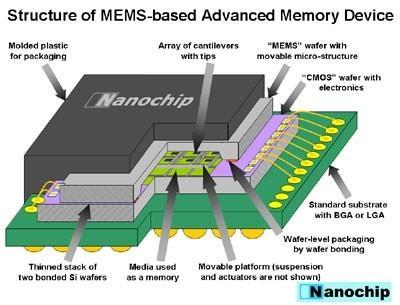 Nanochip technology offers up cheap, 100GB flash memory alternative