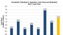 Could Occidental Petroleum's Cash Flow Increase in 4Q17?