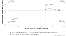 Sahara Housingfina Corp. Ltd.: Strong price momentum but may lack support from fundamentals?