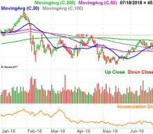 3 Big Stock Charts for Thursday: McDonald's, AbbVie and Coca-Cola