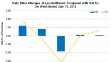 LyondellBasell Gets New Client for Its PP and LPDE Technologies