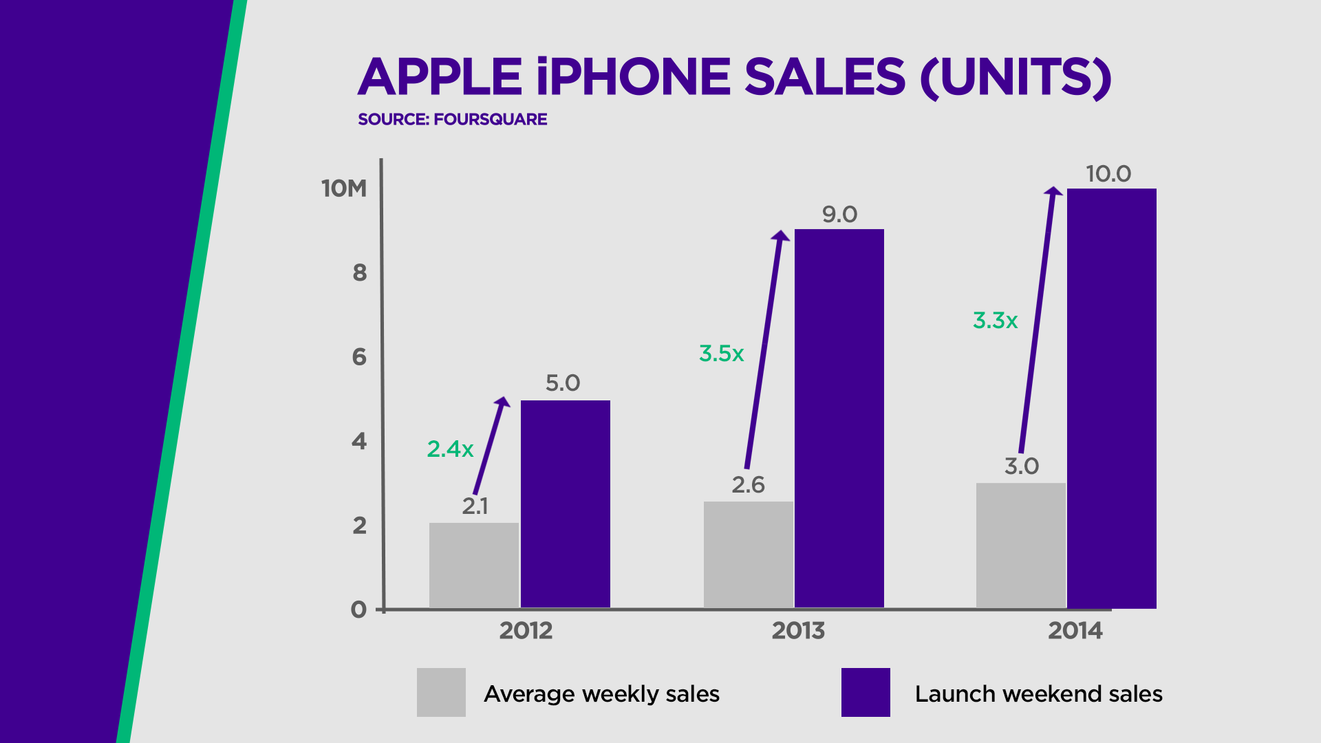 iphone 6 sales apple s iphone sales will all records this weekend 11406
