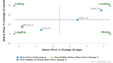 Republic Bancorp, Inc. (Kentucky) breached its 50 day moving average in a Bearish Manner : RBCAA-US : July 24, 2017