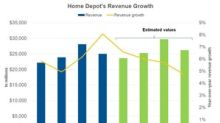 What to Expect from Home Depot's Revenue in 4Q17