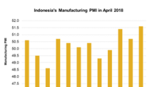 Why Indonesia's Manufacturing PMI Rose in April