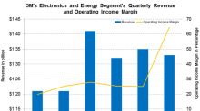 What Drove 3M's Electronics and Energy Segment's Income Margin?
