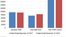 Intermodal Drove Union Pacific's Traffic Volume in Week 50