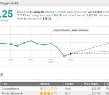 Foot Locker Earnings Miss On All Counts; Stock Down 6% In Pre-Market
