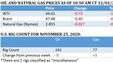 Oil Prices Drop On OPEC+ Uncertainty