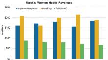 How Merck's Women's Health Segment Performed in 2017