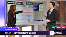 Getting technical: Gold pops a wheelie, bitcoin surges past $11,000