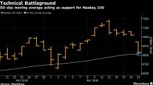 Nasdaq 100's 50-Day Moving Average Provides Support—for Now