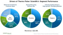 What's Driving the Growth in Thermo Fisher Scientific's Segments?